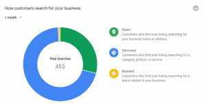 Google My Business insight, demonstrating the traffic coming from direct, discovery, and branded