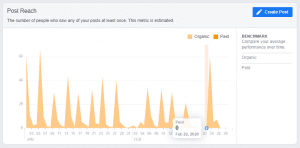 Insight for post reach of facebook page