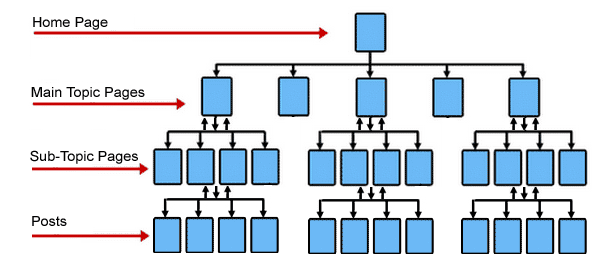 Silo site structure example