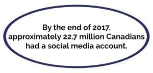 Number of Canadian Social Media Users