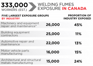 welding fumes exposure in canada